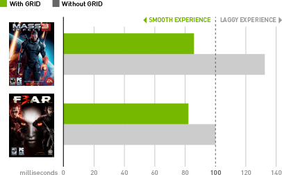 Latency Improvement with NVIDIA GRID