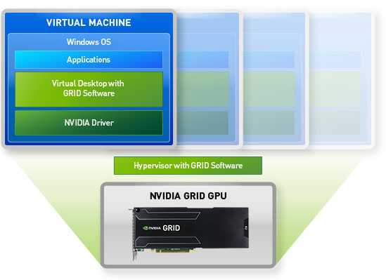 Chart showing synergy between Kepler technology and NVIDIA VGX Software