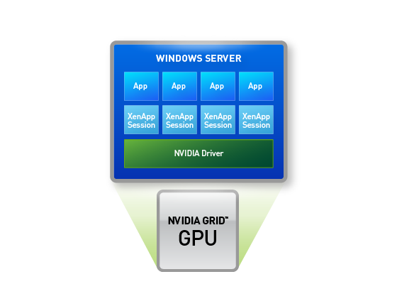 NVIDIA GRID with a shared GPU for XenApp