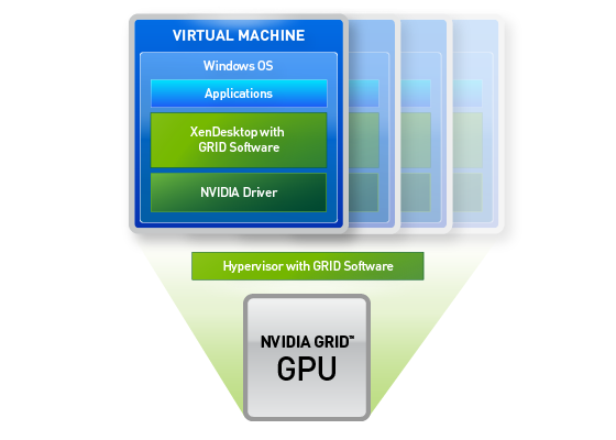 NVIDIA GRID with a dedicated GPU for XenDesktop
