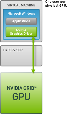 how to choose dedicated gpu