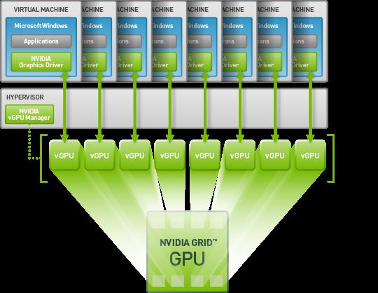 Tesla M60 GPU アクセラレーター |NVIDIA