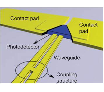 plasmonic-integrated-photodetector