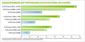 Abaqus/Standard GPU & Software Configurations   NVIDIA Data Center