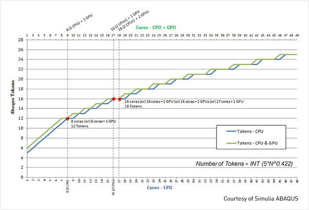 Abaqus/Standard GPU & Software Configurations | NVIDIA Data