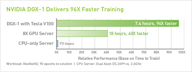 DGX-1 Essential Instrument of AI Research | NVIDIA