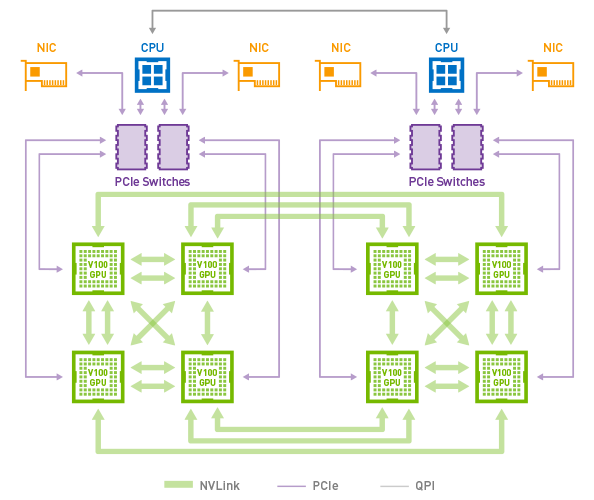 NVLink connecting eight Tesla V100 accelerators in a Hybrid Cube Mesh Topology as used in the DGX-1V server