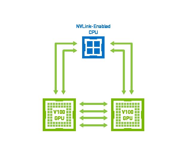 Nvlink Et Nvidia D'interconnexion Technologies Nvswitch 5ZPqY