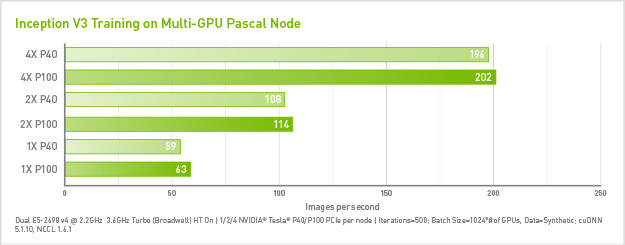 TensorFlow Framework & GPU Acceleration | NVIDIA Data Center