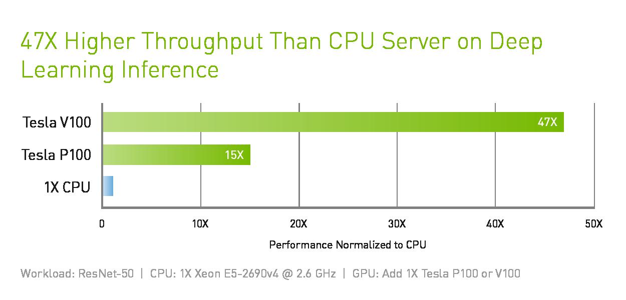 Tesla V100 Data Center GPU | NVIDIA