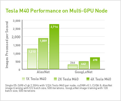 Torch Hardware and Software Configurations | NVIDIA Data Center