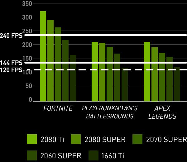 Frames Win Games in Battle Royale | NVIDIA GeForce