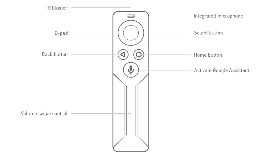 SHIELD TV Remote with Voice Controls