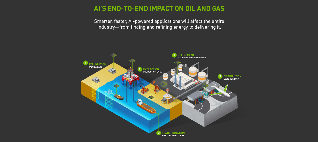 NVIDIA and BHGE Pump AI into Oil and Gas Industry | NVIDIA Blog