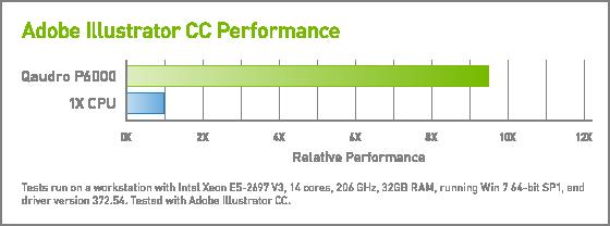 Adobe Creative Cloud Accelerated On Nvidia Gpus Nvidia