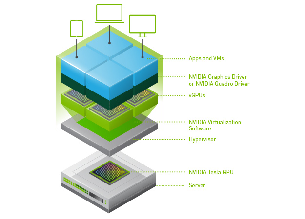 Accelerated Virtual Desktops for Mobile and Office Workers | NVIDIA