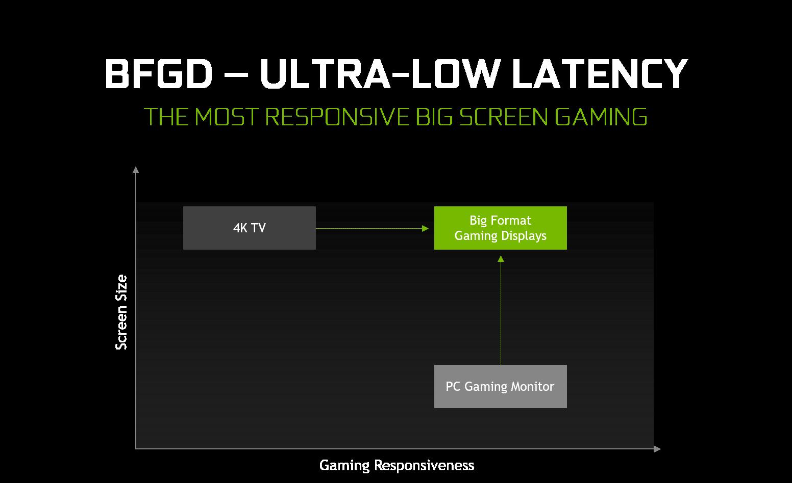 introducing big format game displays bfgd geforce