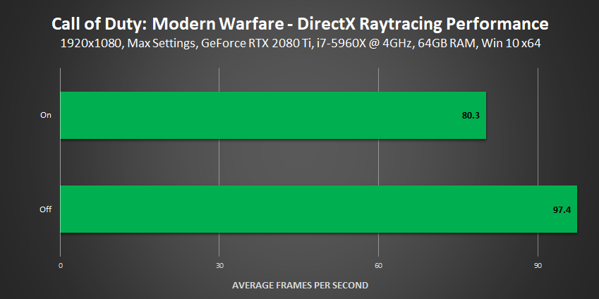 Call of Duty: Modern Warfare - DirectX Raytracing Performance