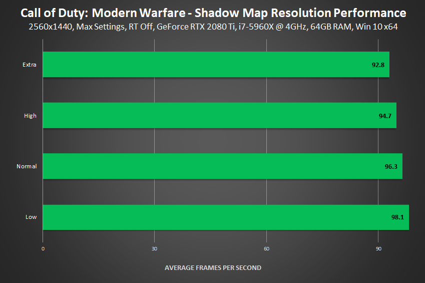 Call Of Duty Modern Warfare Pc Graphics And Performance Guide