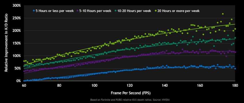 Số khung hình trên giây so với tỷ lệ Hạ/Bị hạ theo số giờ chơi mỗi tuần