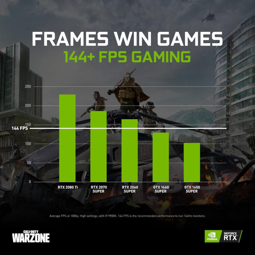 So sánh các card đồ họa GeForce và số khung hình trên giây (FPS) khi chơi Call of Duty: Warzone