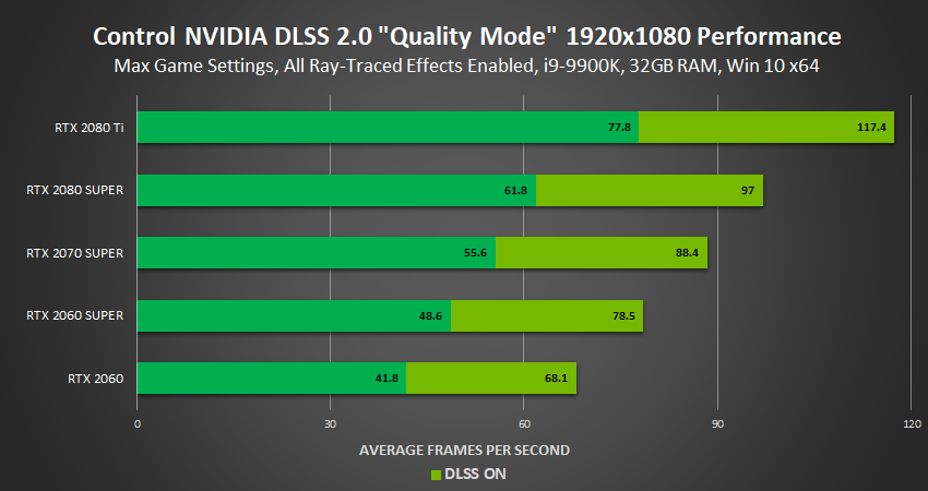 Nvidia Dlss 2 0 A Big Leap In Ai Rendering