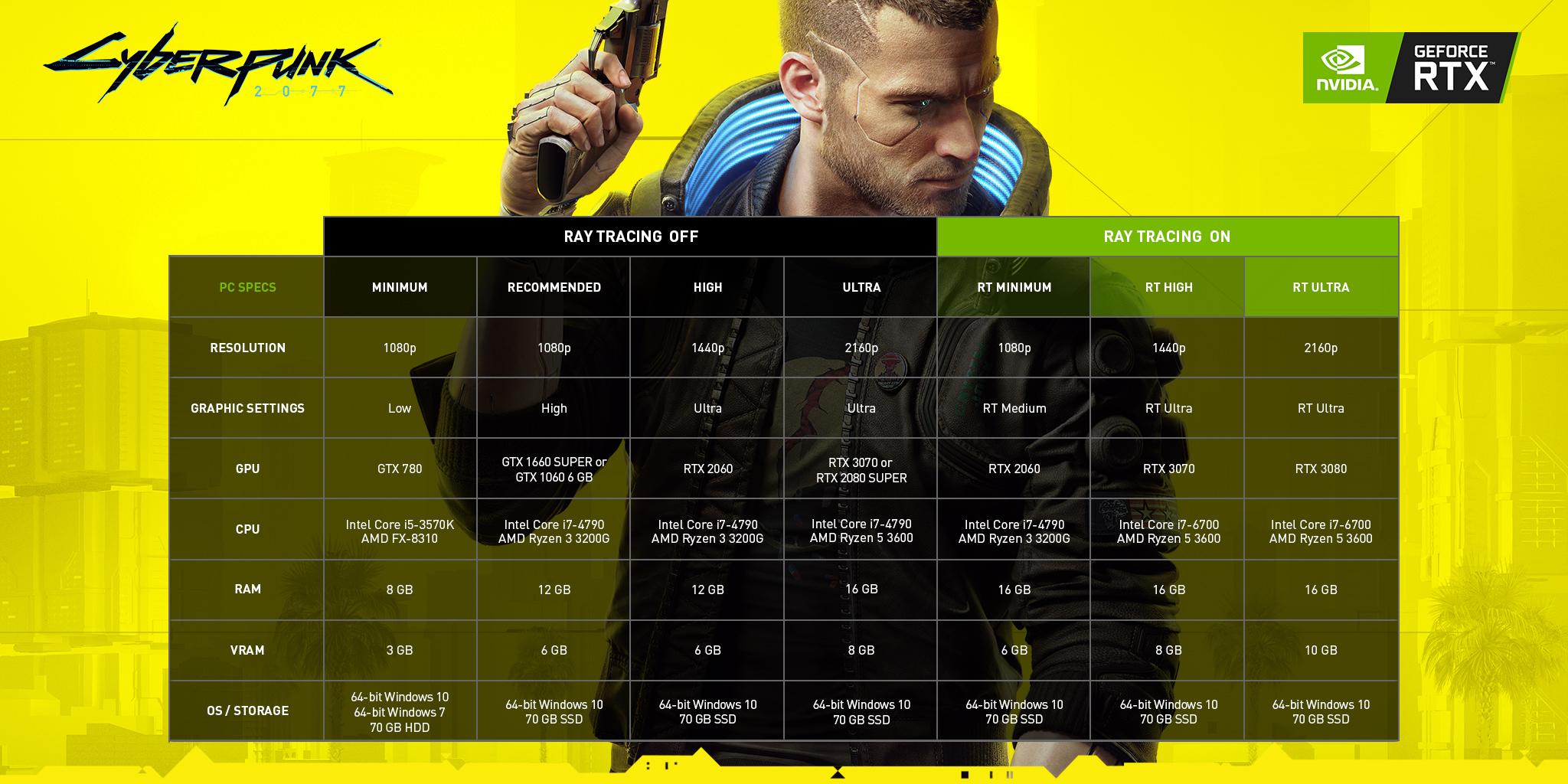 Novedades de Cyberpunk 2077 de la mano de NVIDIA | PC, Juegos, Lanzamientos, Noticias, Requistos | Nomicom
