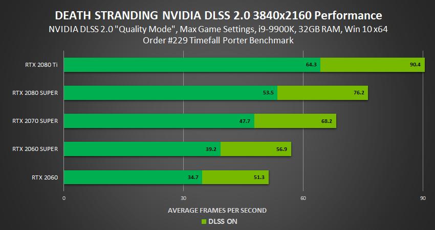 DLSS performance per GPU