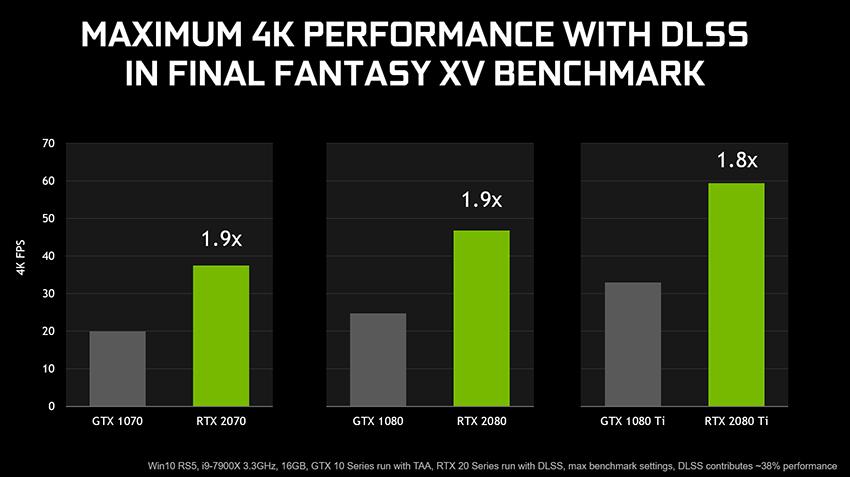 Final Fantasy XV Benchmark Demonstrates The Benefits Of