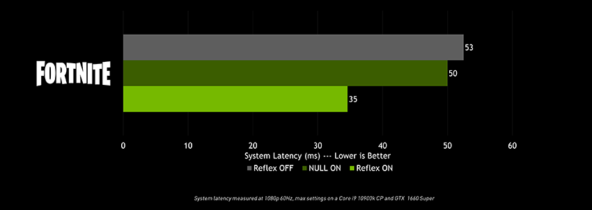 NVIDIA Reflex System Latency in Fortnite