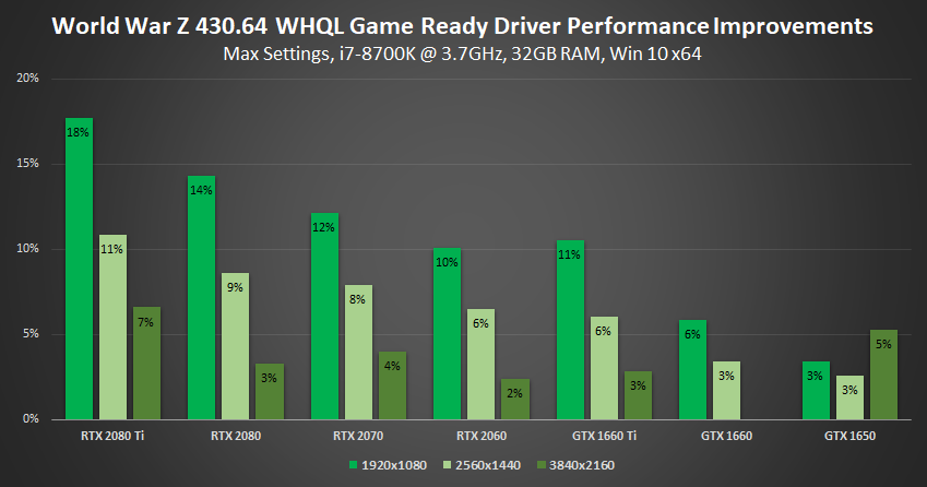 New Game Ready Driver Supports Rage 2 and Total War: Three Kingdoms, And Accelerates World War Z Performance
