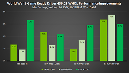 World War Z - Gamescom Game Ready Driver Performance Improvements