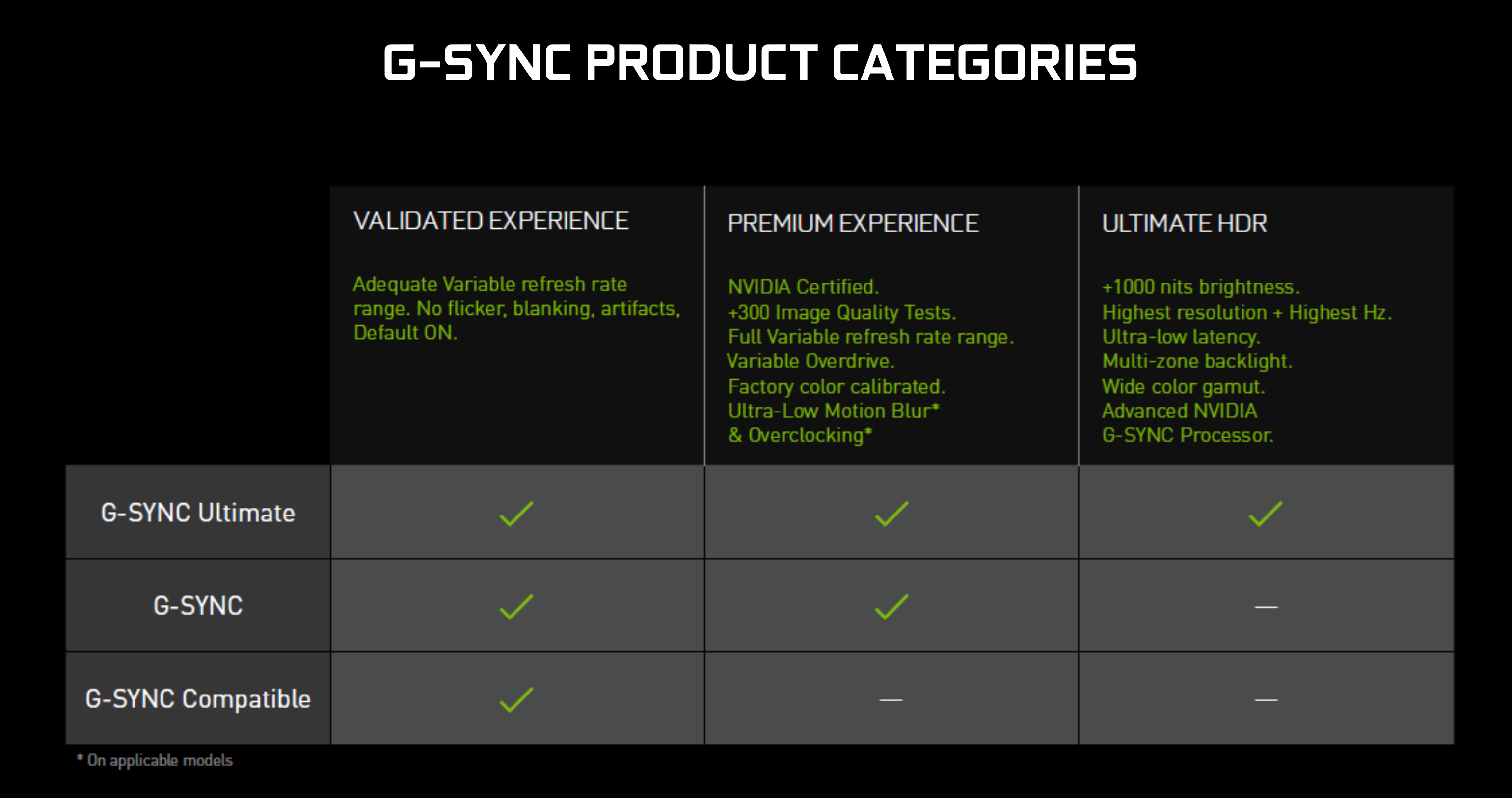 G-SYNC Compatible Testing, Phase 1 Complete: Only 5% of