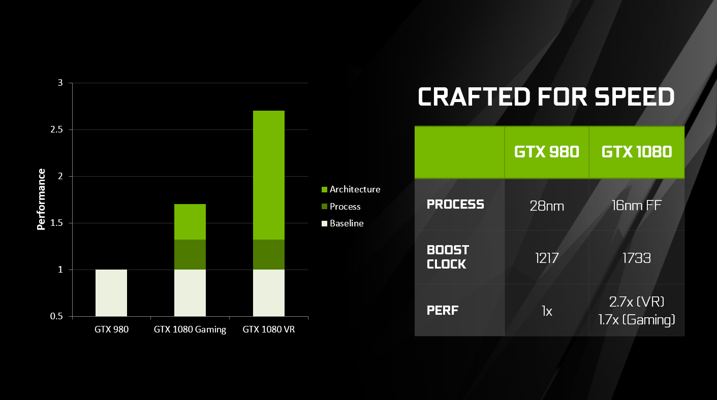 GeForce GTX 1080 Goes On Sale Tomorrow  Learn More In This Deep Dive