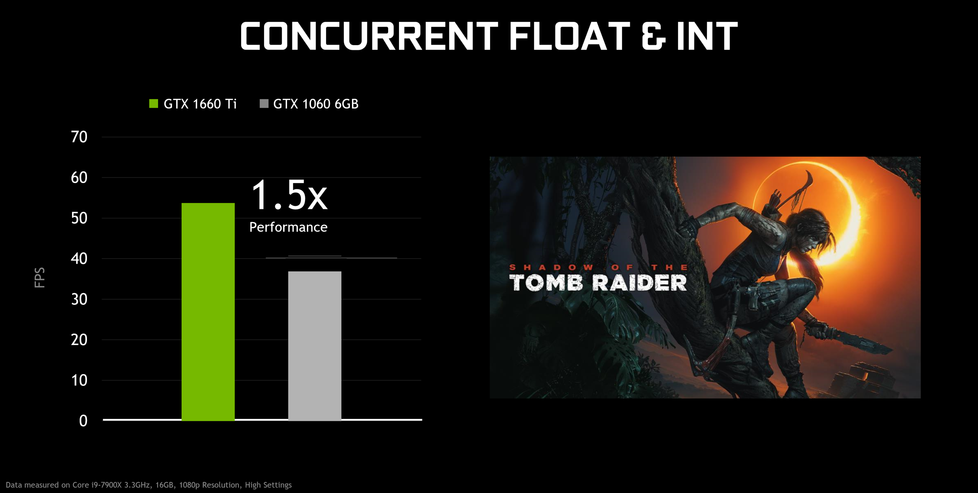 GeForce GTX 1660 Ti's Advanced Shaders Accelerate