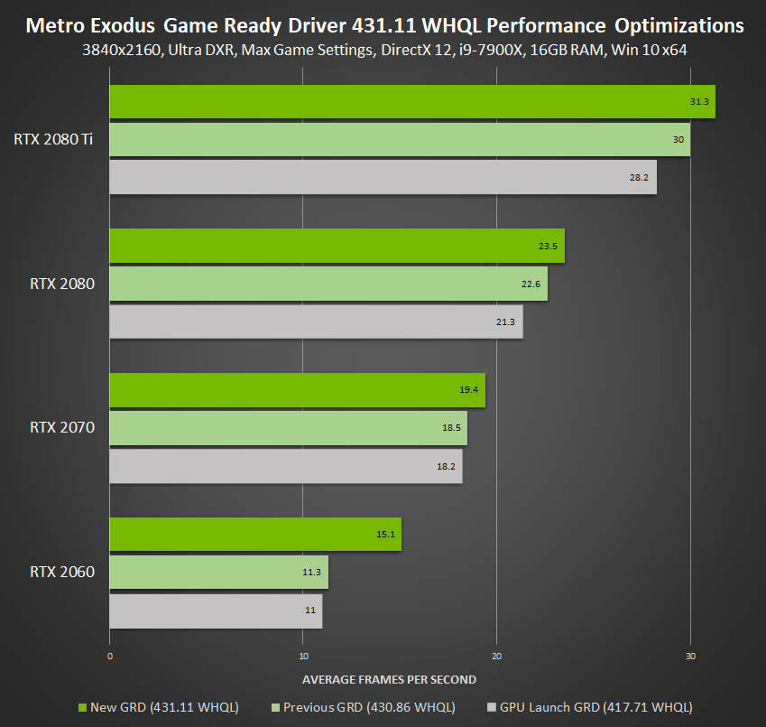 New Game Ready Driver Supports SUPER GPUs and New G-SYNC
