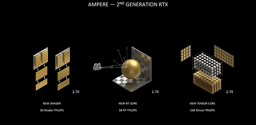 GeForce RTX 30 Series - Ampere - 2nd Generation RTX