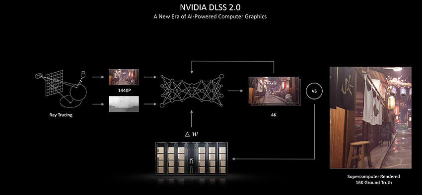 NVIDIA DLSS is pioneering a new era of AI-powered computer graphics
