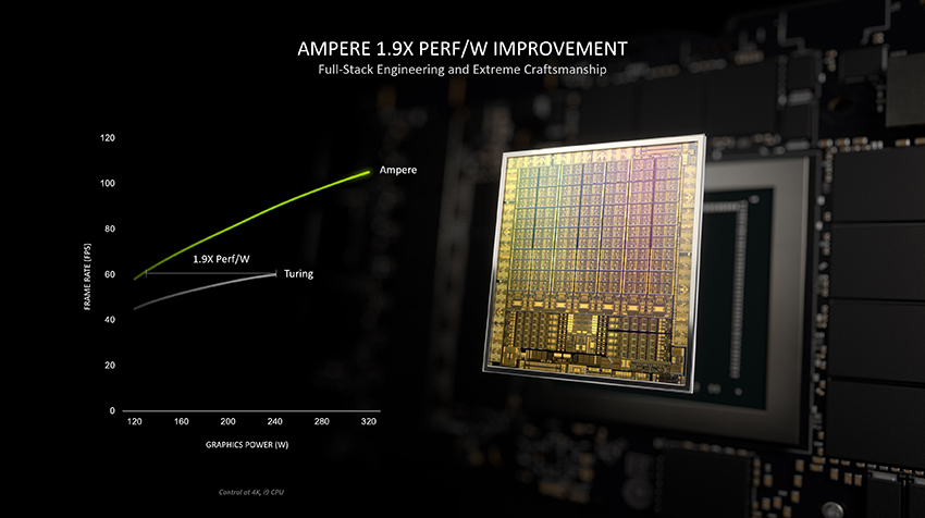 Ampere architecture improved performance per watt