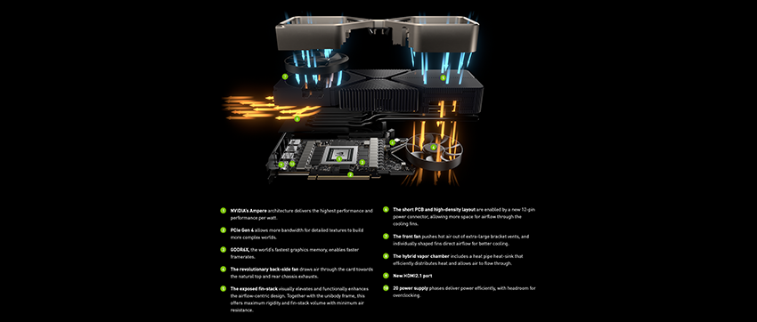 Exploded view of a GeForce RTX 3080 Founders Edition graphics card