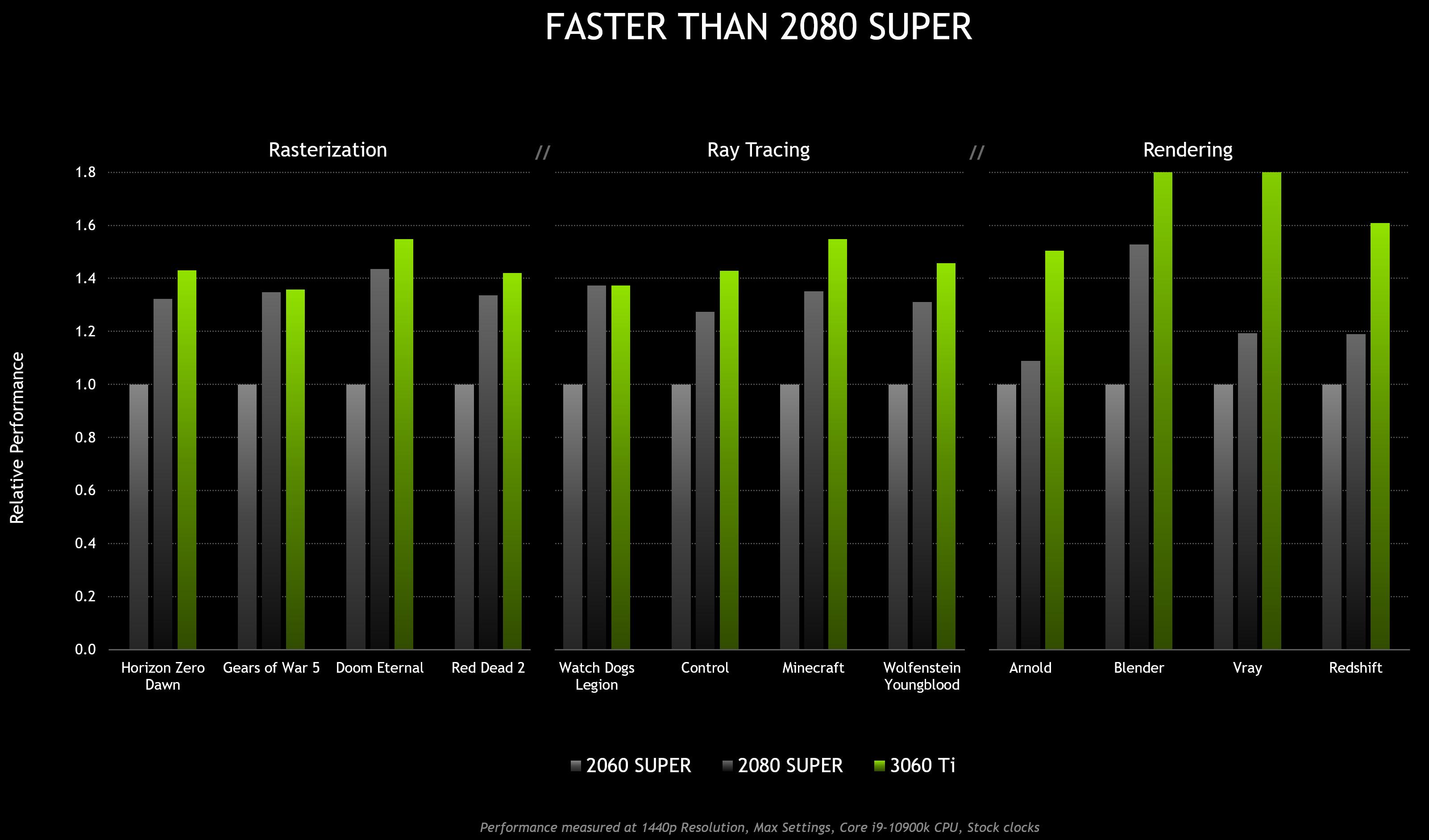 https://www.nvidia.com/content/dam/en-zz/Solutions/geforce/news/geforce-rtx-3060-ti-out-december-2/nvidia-geforce-rtx-3060-ti-performance.jpg