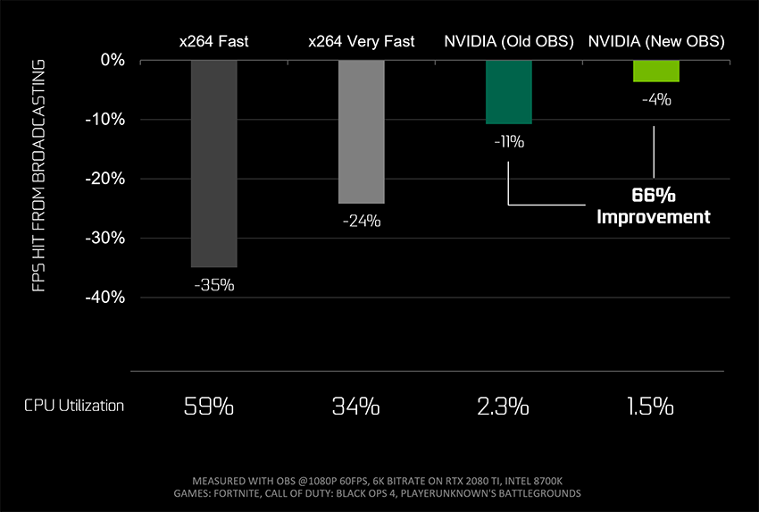 New GeForce-Optimized OBS and RTX Encoder Enables Pro-Quality Broadcasting on a Single PC