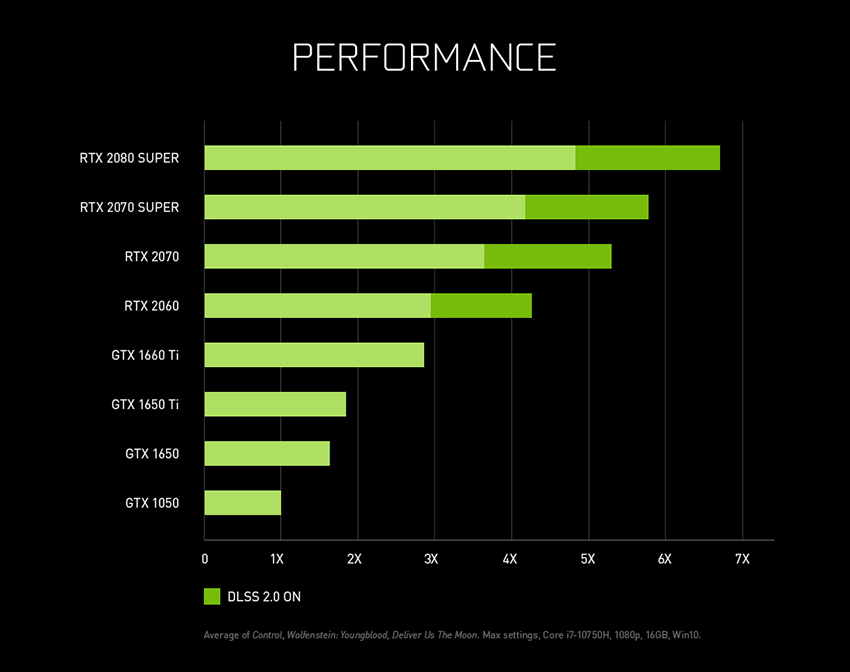 Announcing new GeForce laptops, combining new Max-Q tech with GeForce RTX SUPER GPUs,  for up to 2X more efficiency than last-gen