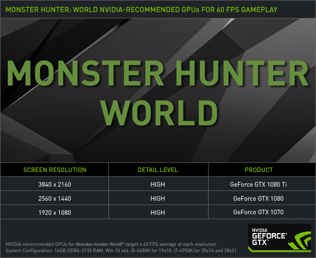 Monster Hunter: World – GeForce GTX 1070 Recommended For 60 FPS PC