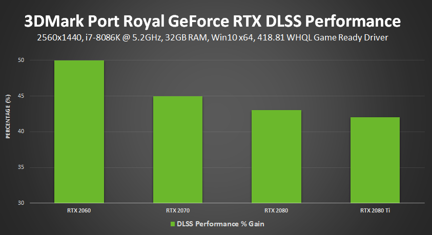 Port Royal Benchmark Adds NVIDIA DLSS For Improved Image Quality and