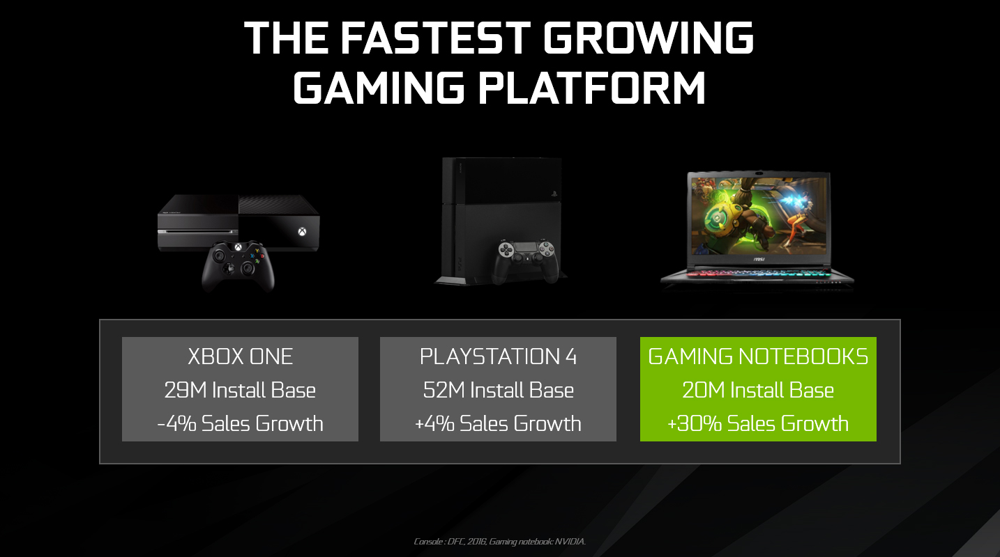 Record Breaking GeForce GTX 10-Series GPUs Available Now In Laptops