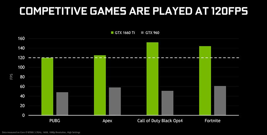 Introducing GeForce GTX 1660 Ti: The Perfect 1080p Upgrade
