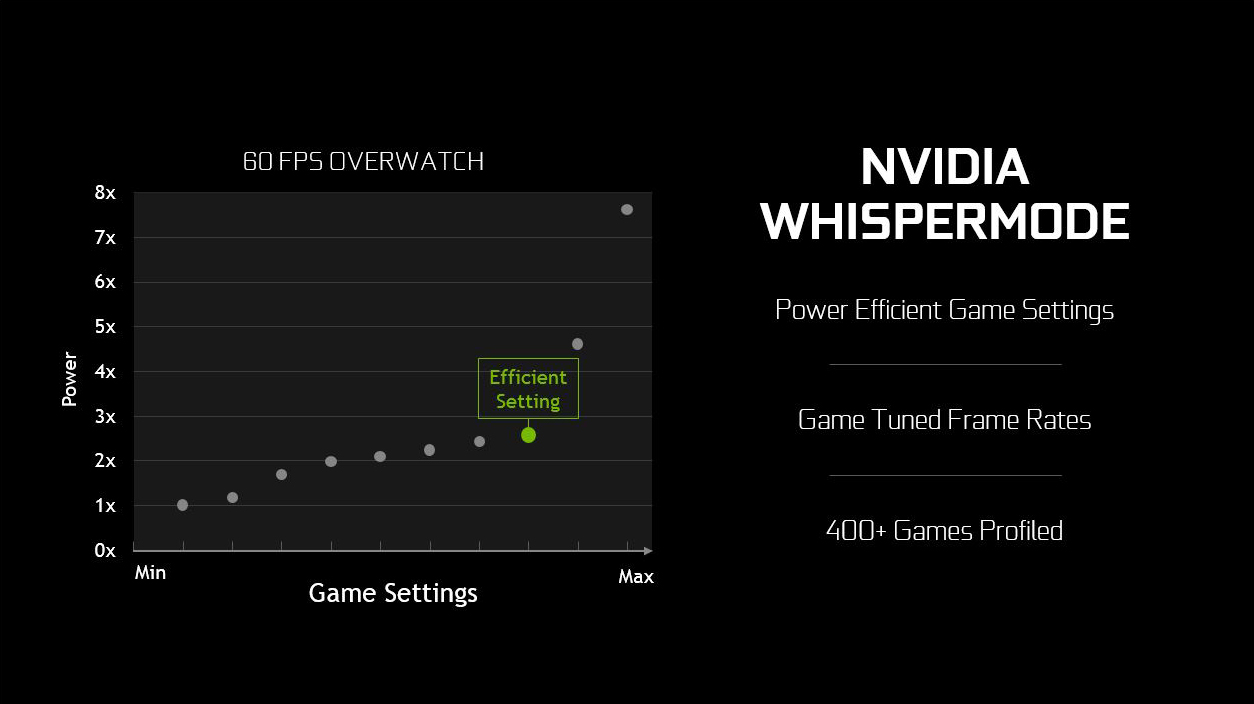 Introducing NVIDIA WhisperMode: Quiet, Efficient Gameplay