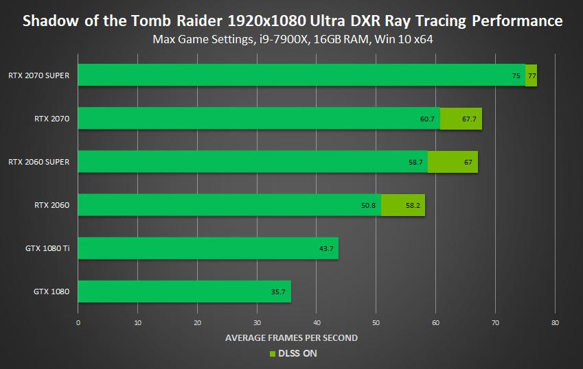 GeForce RTX SUPER Graphics Cards