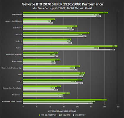 GeForce RTX SUPER Graphics Cards